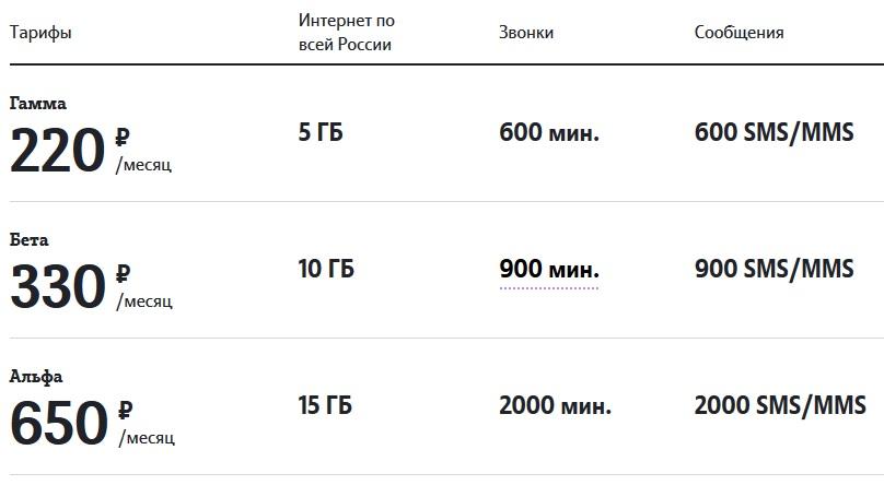 тарифы теле2 саранск