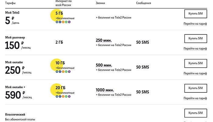 тарифы теле2 свердловская область мобильная связь 2020