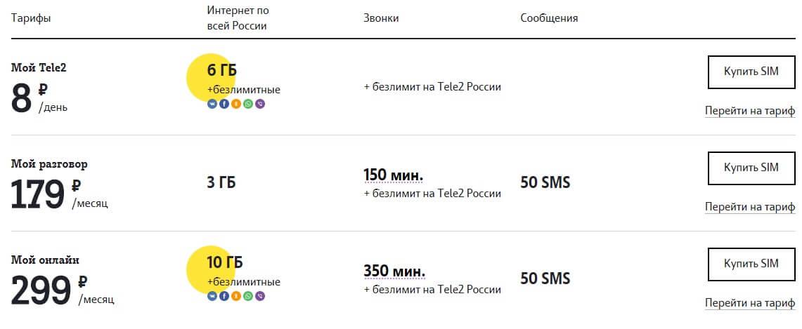 теле2 тариф классический описание белгород