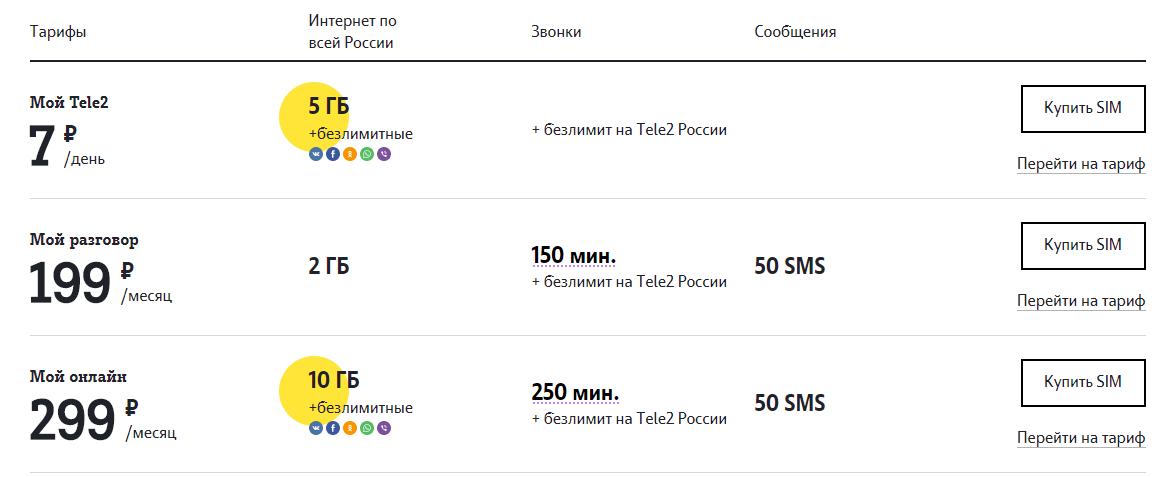 теле2 великий новгород тарифы мобильной связи