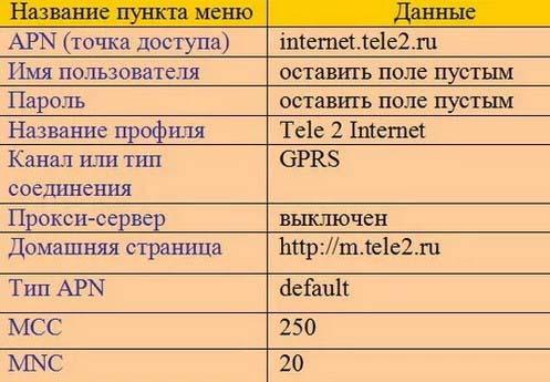 настройки интернета теле2 на андроид автоматически через смс